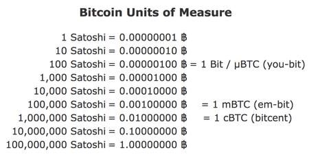 "La unidad más pequeña de Bitcoin 'Satoshi' Se agregó al Oxford English Dictionary ""width ="" 450 ""height ="" 229 ""srcset ="" https://blackswanfinances.com/wp-content/uploads/2019/10/450px-satoshi_unit.png 450w, https: // news.bitcoin.com/wp-content/uploads/2019/10/450px-satoshi_unit-300x153.png 300w ""tamaños ="" (ancho máximo: 450px) 100vw, 450px"