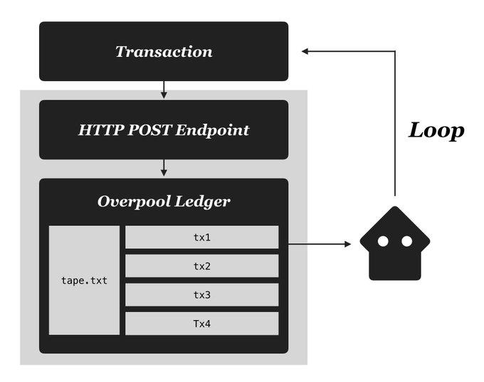 Overpool: transacciones de Bitcoin fuera de la cadena