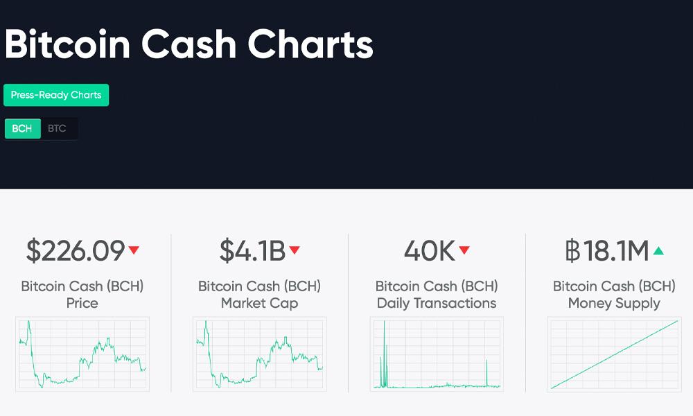 "6 Sitios web de monitoreo que ayudan a rastrear los datos de Bitcoin Cash ""width ="" 1000 ""height = ""600"" srcset = ""https://blackswanfinances.com/wp-content/uploads/2019/10/bchcom.jpg 1000w, https://news.bitcoin.com/wp-content/uploads/2019/10 /bchcom-300x180.jpg 300w, https://news.bitcoin.com/wp-content/uploads/2019/10/bchcom-768x461.jpg 768w, https://news.bitcoin.com/wp-content/uploads /2019/10/bchcom-696x418.jpg 696w, https://news.bitcoin.com/wp-content/uploads/2019/10/bchcom-700x420.jpg 700w ""tamaños ="" (ancho máximo: 1000px) 100vw , 1000px"