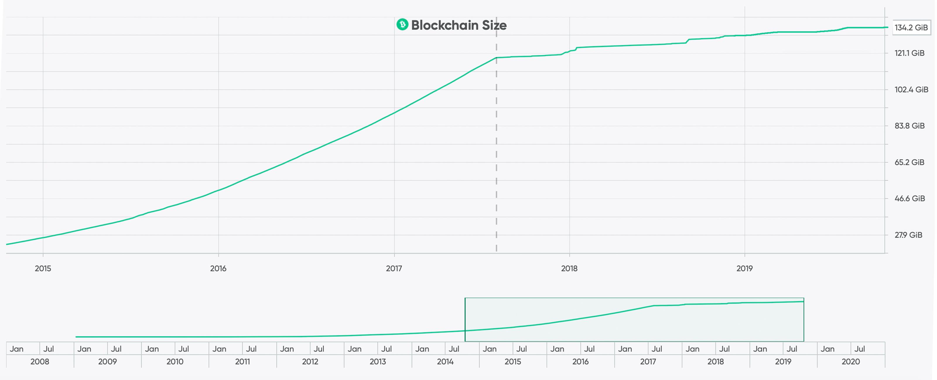"Ejecución de Bitcoin Cash: una introducción a la operación de un Nodo completo ""ancho ="" 3200 ""altura ="" 1300 ""srcset ="" https://blackswanfinances.com/wp-content/uploads/2019/10/bchsize.jpg 3200w, https://news.bitcoin.com /wp-content/uploads/2019/10/bchsize-300x122.jpg 300w, https://news.bitcoin.com/wp-content/uploads/2019/10/bchsize-768x312.jpg 768w, https: // noticias .bitcoin.com / wp-content / uploads / 2019/10 / bchsize-1024x416.jpg 1024w, https://news.bitcoin.com/wp-content/uploads/2019/10/bchsize-696x283.jpg 696w, https : //news.bitcoin.com/wp-content/uploads/2019/10/bchsize-1 392x566.jpg 1392w, https://news.bitcoin.com/wp-content/uploads/2019/10/bchsize-1068x434.jpg 1068w, https://news.bitcoin.com/wp-content/uploads/2019/ 10 / bchsize-1034x420.jpg 1034w ""tamaños ="" (ancho máximo: 3200px) 100vw, 3200px"