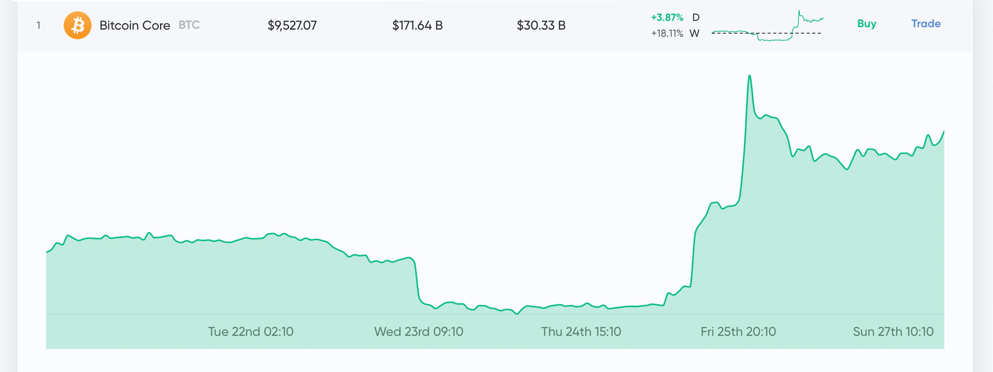 """Actualización del mercado: los precios de las criptomonedas se mantienen estables después del pico alcista masivo"""" width = """"3200"""" height = """"1200"""" srcset = """"https://news.bitcoin.com/wp-content/ uploads / 2019/10 / btc-3.jpg 3200w, https://news.bitcoin.com/wp-content/uploads/2019/10/btc-3-300x113.jpg 300w, https: //news.bitcoin. com / wp-content / uploads / 2019/10 / btc-3-768x288.jpg 768w, https://news.bitcoin.com/wp-content/uploads/2019/10/btc-3-1024x384.jpg 1024w, https://news.bitcoin.com/wp-content/uploads/2019/10/btc-3-696x261.jpg 696w, https://news.bitcoin.com/wp-content/uploads/2019/10/btc -3-1392x522.jpg 1392w, https://news.bitcoin.com/wp-content/uploads/2019/10/btc-3-1068x401.jpg 1068w, https: //news.bitco in.com/wp-content/uploads/2019/10/btc-3-1120x420.jpg 1120w """"tamaños ="""" (ancho máximo: 3200px) 100vw, 3200px"""