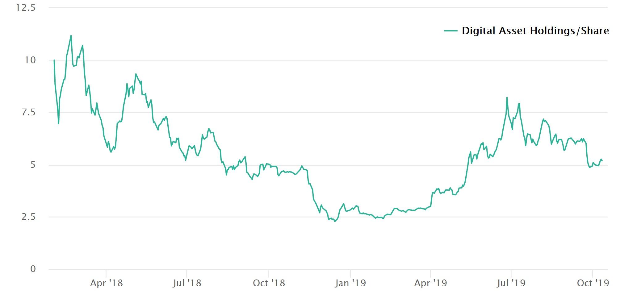 "Diversified Crypto Fund recibe la aprobación reglamentaria de los Estados Unidos ""width ="" 2063 ""height ="" 966 ""srcset ="" https://blackswanfinances.com/wp-content/uploads/2019/10/chart.jpg 2063w, https://news.bitcoin.com/wp-content/uploads/2019/10/ chart-300x140.jpg 300w, https://news.bitcoin.com/wp-content/uploads/2019/10/chart-768x360.jpg 768w, https://news.bitcoin.com/wp-content/uploads/ 2019/10 / chart-1024x479.jpg 1024w, https://news.bitcoin.com/wp-content/uploads/2019/10/chart-696x326.jpg 696w, https://news.bitcoin.com/wp- content / uploads / 2019/10 / chart-1392x652.jpg 1392w, https://news.bitcoin.com/wp-content/uploads/2019/10/chart-1068x500.jpg 1068w, https: //news.bitcoin. com / wp-content / uploads / 2019/10 / chart-897x420.jpg 897w ""tamaños ="" (ancho máximo: 2063px) 100vw, 2063px"