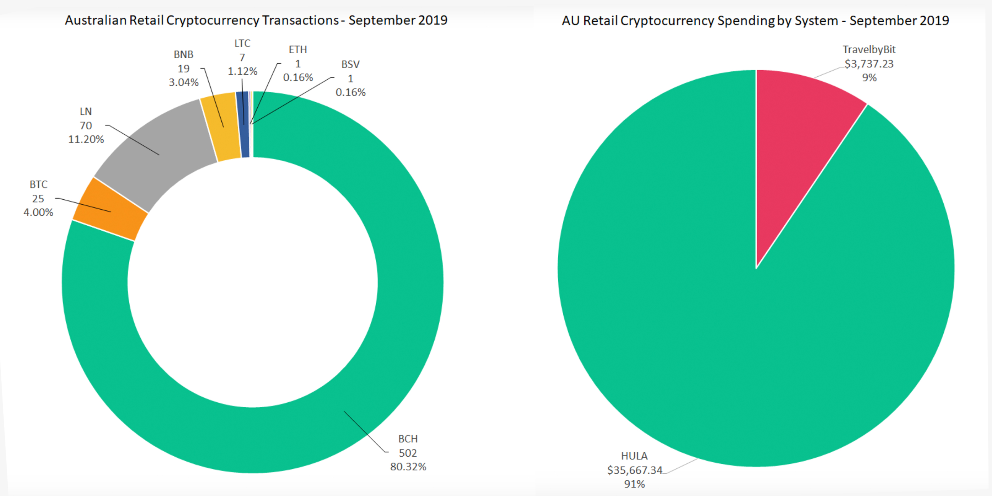 "Bitcoin Cash eclipsa el gasto minorista de BTC en Australia por un amplio margen ""width ="" 3200 ""height ="" 1600 ""srcset ="" https://blackswanfinances.com/wp-content/uploads/2019/10/charts6666.jpg 3200w , https://news.bitcoin.com/wp-content/uploads/2019/10/charts6666-300x150.jpg 300w, https://news.bitcoin.com/wp-content/uploads/2019/10/charts6666- 768x384.jpg 768w, https://news.bitcoin.com/wp-content/uploads/2019/10/charts6666-1024x512.jpg 1024w, https://news.bitcoin.com/wp-content/uploads/2019/ 10 / charts6666-696x348.jpg 696w, https://news.bitcoin.com/wp-content/uploads/2019/10/charts6666-1392x696.jpg 1392w, https://news.bitcoin.com/wp-content/ uploads / 2019/10 / charts6666-1068x534.jpg 1068w, https://news.bitcoin.com/wp-content/uploads/2019/10/charts6666-840x420.jpg 840w ""tamaños ="" (ancho máximo : 3200px) 100vw, 3200px"