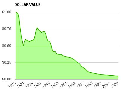 Devaluación del dólar desde 1913 | Compare los precios del oro y la plata