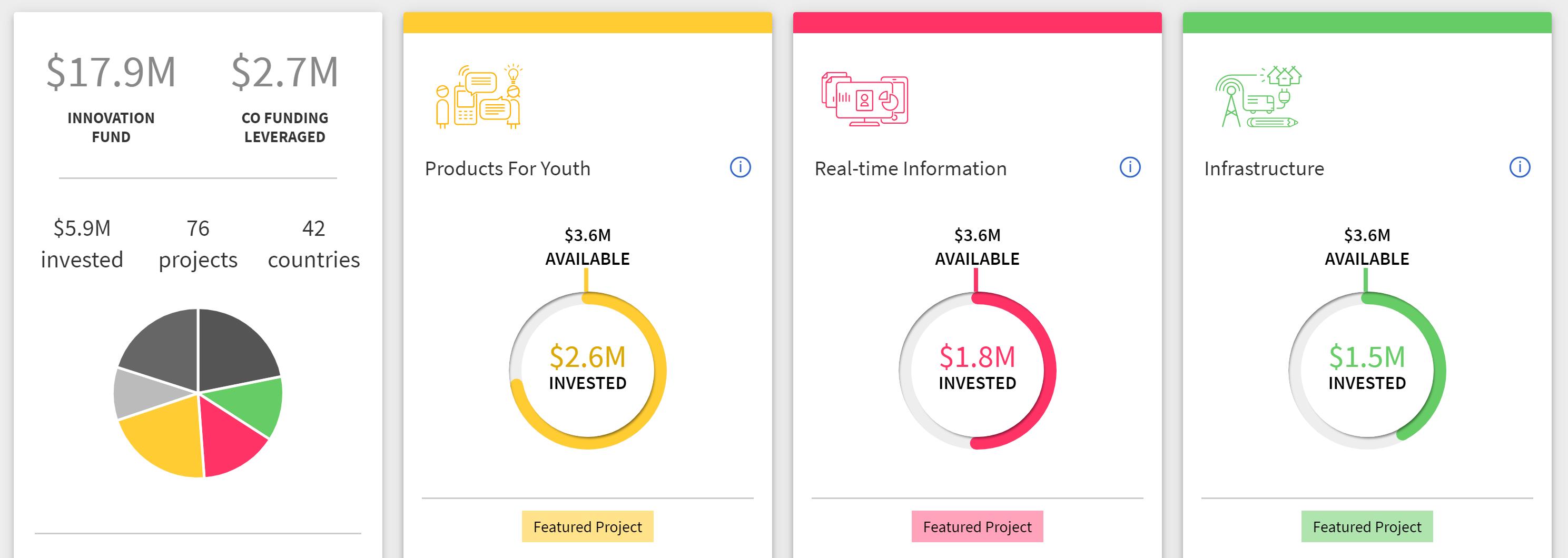 """La Agencia de las Naciones Unidas Unicef lanza el Fondo de Criptomonedas """"ancho ="""" 2977 """"altura = """"1060"""" srcset = """"https://blackswanfinances.com/wp-content/uploads/2019/10/innovation-fund.png 2977w, https://news.bitcoin.com/wp-content/uploads/2019 /10/innovation-fund-300x107.png 300w, https://news.bitcoin.com/wp-content/uploads/2019/10/innovation-fund-768x273.png 768w, https://news.bitcoin.com /wp-content/uploads/2019/10/innovation-fund-1024x365.png 1024w, https://news.bitcoin.com/wp-content/uploads/2019/10/innovation-fund-696x248.png 696w, https : //news.bitcoin.com/wp-content/uploads/2019/10/innovation-fund-1392x496.png 1392w, https://news.bitcoin.com/wp-content/uploads/2019/10/innovation- fund-1068x380.png 1068w, https://news.bitcoin.com/wp-content/uploads/2019/10/innovation-fund-1180x420.png 1180w """"tamaños ="""" (ancho máximo: 2977px) 100vw, 2977px [19659013] El Unicef Innovat Página de inicio del Fondo de Ion. </figcaption> </figure> <p> Christopher Fabian, cofundador de la Unidad de Innovación de Unicef, explicó previamente la importancia de poder demostrar a dónde va el dinero donado. """"Para lograr ese nivel de transparencia con las criptomonedas, las organizaciones deberán poder recibir, administrar y distribuir fondos de criptomonedas sin convertirlas"""", comentó. """"En otras palabras, para rastrear dónde fue su donación de bitcoin, tiene que terminar en el punto de necesidad todavía como bitcoin"""". Para su nueva empresa, Unicef confirmó: </p> <blockquote> <p> Bajo la estructura del Fondo de Criptomonedas de Unicef, las contribuciones serán se celebrará en su criptomoneda de contribución y se otorgará en la misma criptomoneda. </p> </blockquote> <p> Los tres beneficiarios mencionados anteriormente son Prescrypto, Utopixar y Atix Labs. Prescrypto está construyendo Rexchain, una cadena de bloques de atención médica. """"Sus recetas se almacenarán en una base de datos cifrada, a la que solo usted, o las personas con las que elija compartirlas, puede acceder"""", describió el"""