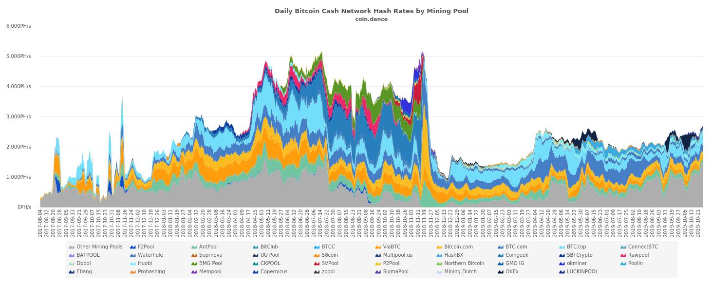 "Mineros sigilosos en la red BCH Atraen el escrutinio ""ancho ="" 1462 ""height ="" 585 ""srcset ="" https://blackswanfinances.com/wp-content/uploads/2019/10/minerhashrate.png 1462w, https://news.bitcoin.com/wp-content/uploads/ 2019/10 / minerhashrate-300x120.png 300w, https://news.bitcoin.com/wp-content/uploads/2019/10/minerhashrate-768x307.png 768w, https://news.bitcoin.com/wp- content / uploads / 2019/10 / minerhashrate-1024x410.png 1024w, https://news.bitcoin.com/wp-content/uploads/2019/10/minerhashrate-696x278.png 696w, https: //news.bitcoin. com / wp-content / uploads / 2019/10 / minerhashrate-1392x557.png 1392w, https://news.bitcoin.com/wp-content/uploads/2019/10/minerhashrate-1068x427.png 1068w, https: // news.bitcoin.com/wp-content/uploads/2019/10/minerhashrate-1050x420.png 1050w ""tamaños ="" (ancho máximo: 1462px) 100vw, 1462px"