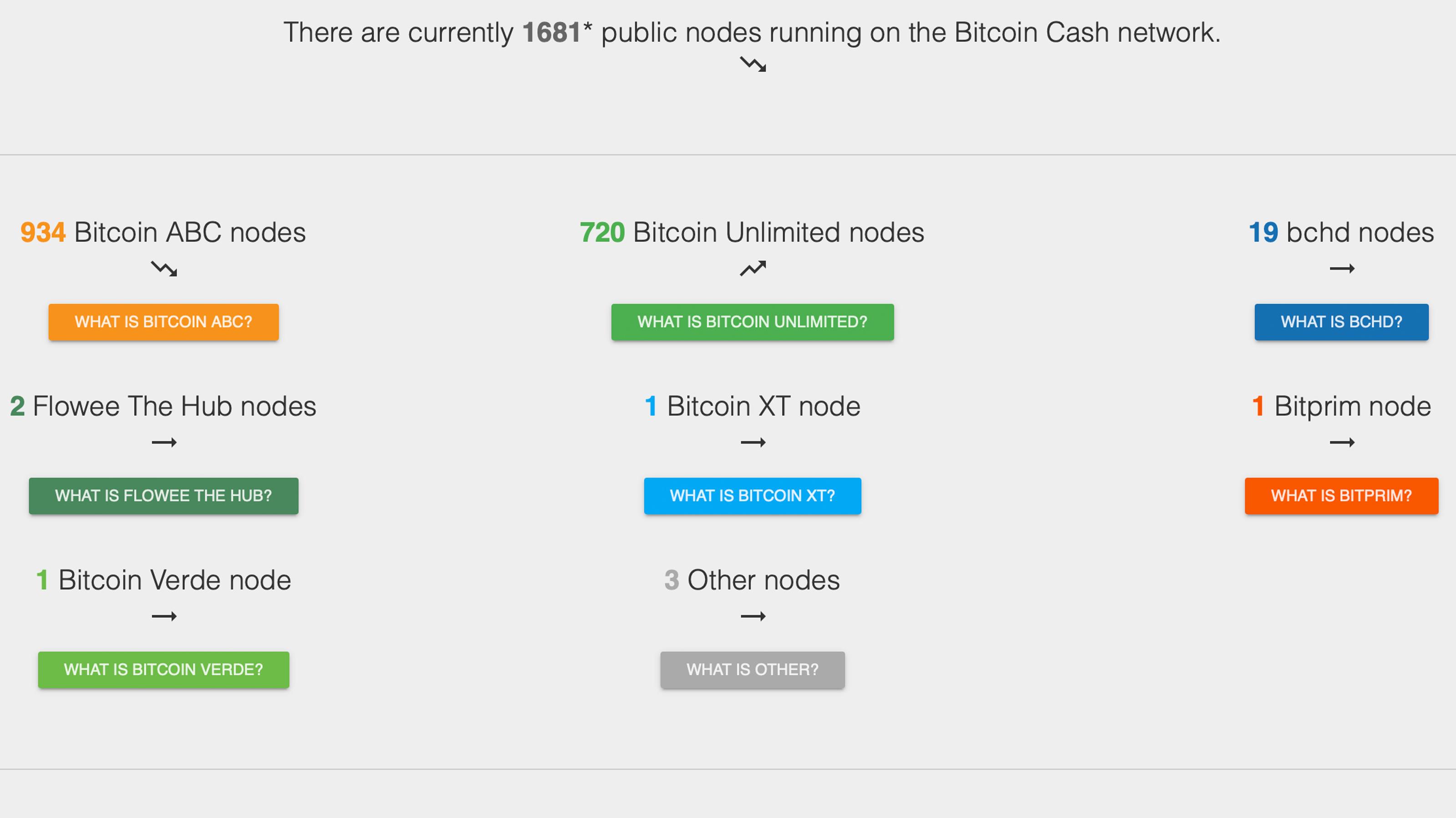 """Ejecución de Bitcoin Cash: una introducción a la operación de un nodo completo """"width ="""" 3200 """"height ="""" 1800 """" srcset = """"https://blackswanfinances.com/wp-content/uploads/2019/10/nodes.jpg 3200w, https://news.bitcoin.com/wp-content/uploads/2019/10/nodes- 300x169.jpg 300w, https://news.bitcoin.com/wp-content/uploads/2019/10/nodes-768x432.jpg 768w, https://news.bitcoin.com/wp-content/uploads/2019/ 10 / node-1024x576.jpg 1024w, https://news.bitcoin.com/wp-content/uploads/2019/10/nodes-696x392.jpg 696w, https://news.bitcoin.com/wp-content/ uploads / 2019/10 / node-1392x783.jpg 1392w, https://news.bitcoin.com/wp-content/uploads/2019/10/nodes-1068x601.jpg 1068w, https://news.bitcoin.com/ wp-content / uploads / 2019/10 / node-747x420.jpg 747w """"tamaños ="""" (ancho máximo: 3200px) 100vw, 3200px"""