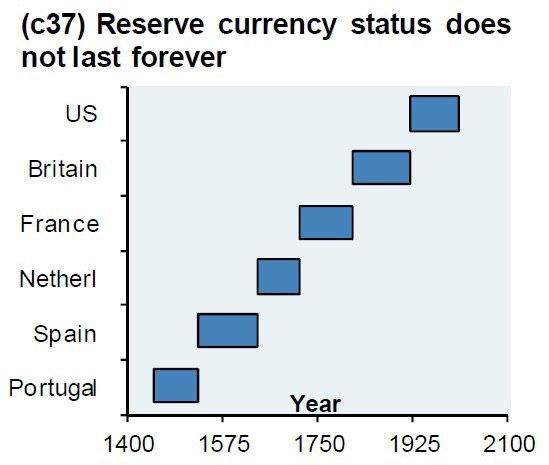 "3 Señales principales que preceden a la caída de las monedas de reserva mundial ""width ="" 549 ""height ="" 465 "" srcset = ""https://blackswanfinances.com/wp-content/uploads/2019/10/reservecurrency.jpg 549w, https://news.bitcoin.com/wp-content/uploads/2019/10/reservecurrency- 300x254.jpg 300w, https://news.bitcoin.com/wp-content/uploads/2019/10/reservecurrency-496x420.jpg 496w ""tamaños ="" (ancho máximo: 549px) 100vw, 549px"