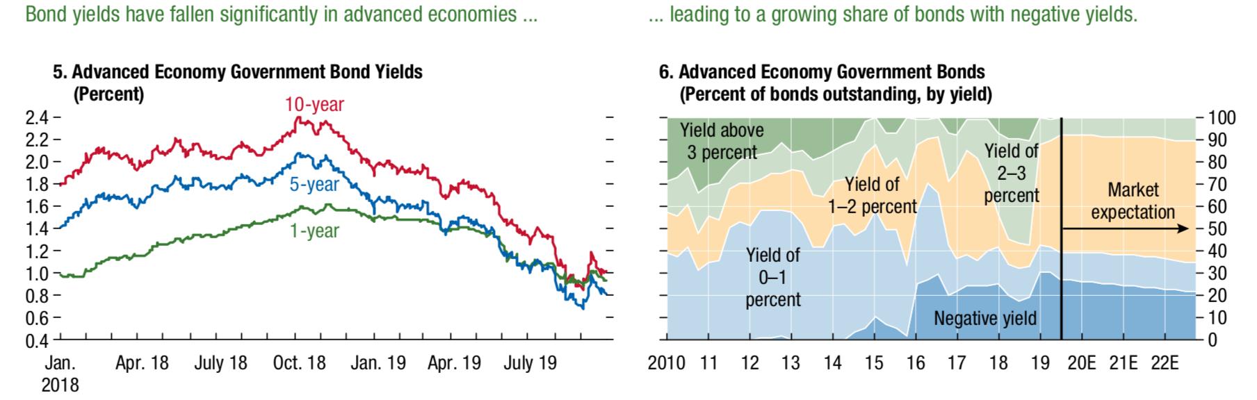 La crisis mundial se avecina cuando el informe del FMI cita su propia política como peligrosa