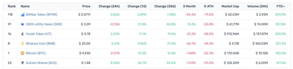 "Los tokens de Exchange han superado a BTC este año ""width ="" 696 ""height ="" 164 ""srcset ="" https: / /news.bitcoin.com/wp-content/uploads/2019/10/screenshot-2019-10-29-at-09-57-44-1024x242.png 1024w, https://news.bitcoin.com/wp- content / uploads / 2019/10 / screenshot-2019-10-29-at-09-57-44-300x71.png 300w, https://news.bitcoin.com/wp-content/uploads/2019/10/screenshot -2019-10-29-at-09-57-44-768x181.png 768w, https://news.bitcoin.com/wp-content/uploads/2019/10/screenshot-2019-10-29-at- 09-57-44-696x164.png 696w, https://news.bitcoin.com/wp-content/uploads/2019/10/screenshot-2019-10-29-at-09-57-44-1392x329.png 1392w, https://news.bitcoin.com/wp-content/uploads/2019/10/screenshot-2019-10-29-at-09-57-44-1068x252.png 1068w ""tamaños ="" (ancho máximo : 696px) 100vw, 696px"