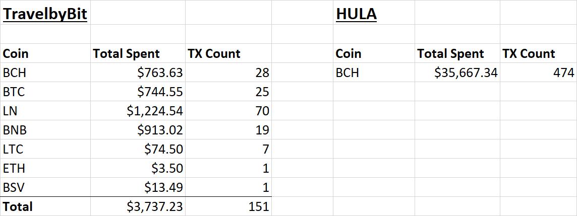 "Bitcoin Cash eclipsa el gasto minorista de BTC en Australia por un amplio margen ""width ="" 1144 ""height ="" 429 ""srcset ="" https://blackswanfinances.com/wp-content/uploads/2019/10/table2.png 1144w , https://news.bitcoin.com/wp-content/uploads/2019/10/table2-300x113.png 300w, https://news.bitcoin.com/wp-content/uploads/2019/10/table2- 768x288.png 768w, https://news.bitcoin.com/wp-content/uploads/2019/10/table2-1024x384.png 1024w, https://news.bitcoin.com/wp-content/uploads/2019/ 10 / table2-696x261.png 696w, https://news.bitcoin.com/wp-content/uploads/2019/10/table2-1068x401.png 1068w, https://news.bitcoin.com/wp-content/ uploads / 2019/10 / table2-1120x420.png 1120w ""tamaños ="" (ancho máximo: 1144px) 100vw, 1144px"