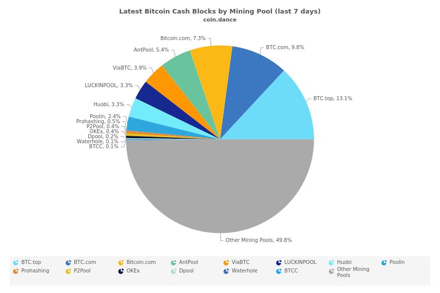 "Mineros sigilosos en la red BCH Atraen el escrutinio ""ancho ="" 877 ""altura ="" 585 ""srcset = ""https://blackswanfinances.com/wp-content/uploads/2019/10/thisweek.png 877w, https://news.bitcoin.com/wp-content/uploads/2019/10/thisweek-300x200. png 300w, https://news.bitcoin.com/wp-content/uploads/2019/10/thisweek-768x512.png 768w, https://news.bitcoin.com/wp-content/uploads/2019/10/ thisweek-696x464.png 696w, https://news.bitcoin.com/wp-content/uploads/2019/10/thisweek-630x420.png 630w, https://news.bitcoin.com/wp-content/uploads/ 2019/10 / thisweek-190x128.png 190w ""tamaños ="" (ancho máximo: 877px) 100vw, 877px"