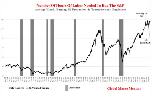 Valoración Metric_S & P Hours