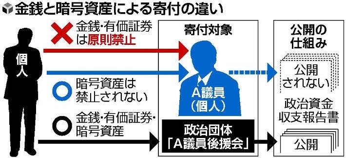 """Crypto supera las leyes de donación política en Japón """"width ="""" 710 """"height ="""" 324 """"srcset ="""" https: // news .bitcoin.com / wp-content / uploads / 2019/10 / yomiuriimage.jpg 710w, https://news.bitcoin.com/wp-content/uploads/2019/10/yomiuriimage-300x137.jpg 300w, https: / /news.bitcoin.com/wp-content/uploads/2019/10/yomiuriimage-696x318.jpg 696w """"tamaños ="""" (ancho máximo: 710px) 100vw, 710px"""