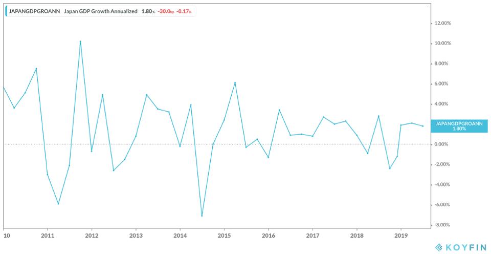 Crecimiento anual del PIB de Japón
