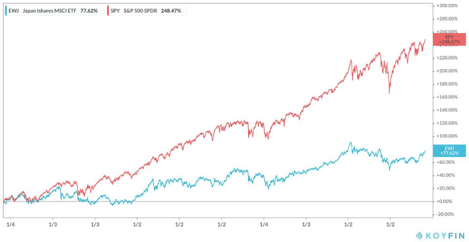 Japón Ishares vs S&P 500 SPDR