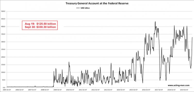 """Generación QE: cómo los bancos centrales crean dinero desde el aire """"ancho ="""" 800 """"altura ="""" 382 """"srcset ="""" https : //news.bitcoin.com/wp-content/uploads/2019/11/2-treasury-general-account-ann-768x367.png 800w, https://news.bitcoin.com/wp-content/uploads/ 2019/11/2-treasury-general-account-ann-768x367-300x143.png 300w, https://news.bitcoin.com/wp-content/uploads/2019/11/2-treasury-general-account-ann -768x367-768x367.png 768w, https://news.bitcoin.com/wp-content/uploads/2019/11/2-treasury-general-account-ann-768x367-696x332.png 696w """"tamaños ="""" (máx. -ancho: 800px) 100vw, 800px"""