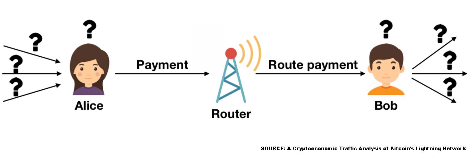 "Otro documento de investigación encuentra fallas en la red Lightning ""width ="" 1520 ""height ="" 500 ""srcset ="" https: // news. bitcoin.com/wp-content/uploads/2019/11/2278838388383883883.jpg 1520w, https://news.bitcoin.com/wp-content/uploads/2019/11/2278838388383883883-300x99.jpg 300w, https: // news.bitcoin.com/wp-content/uploads/2019/11/2278838388383883883-1024x337.jpg 1024w, https://news.bitcoin.com/wp-content/uploads/2019/11/2278838388383883883-768x253.jpg 768w, https://news.bitcoin.com/wp-content/uploads/2019/11/2278838388383883883-696x229.jpg 696w, https://news.bitcoin.com/wp-conten t / uploads / 2019/11 / 2278838388383883883-1392x458.jpg 1392w, https://news.bitcoin.com/wp-content/uploads/2019/11/2278838388383883883-1068x351.jpg 1068w, https: //news.bitcoin. com / wp-content / uploads / 2019/11 / 2278838388383883883-1277x420.jpg 1277w ""tamaños ="" (ancho máximo: 1520px) 100vw, 1520px"