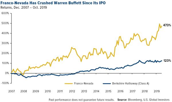 Franco-Nevada ha aplastado a Warren Buffet desde su salida a bolsa