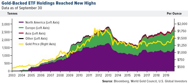 Las tenencias de ETF respaldadas por oro alcanzaron nuevos máximos