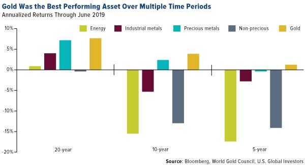 El oro fue el activo con mejor rendimiento en múltiples períodos de tiempo