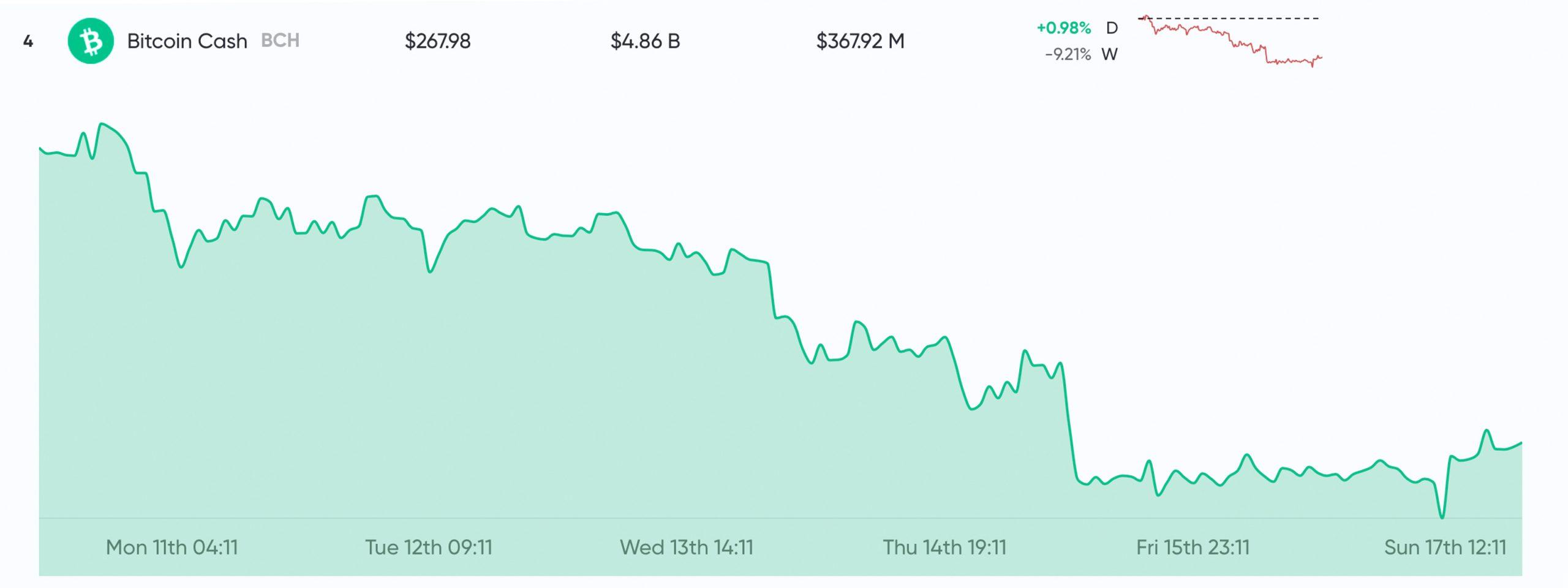 """Actualización del mercado: los precios de las criptomonedas mejoran después de una tendencia bajista de 3 semanas """"width ="""" 2560 """"height ="""" 960 """"srcset ="""" https : //news.bitcoin.com/wp-content/uploads/2019/11/bch332222-scaled.jpg 2560w, https://news.bitcoin.com/wp-content/uploads/2019/11/bch332222-300x113. jpg 300w, https://news.bitcoin.com/wp-content/uploads/2019/11/bch332222-1024x384.jpg 1024w, https://news.bitcoin.com/wp-content/uploads/2019/11/ bch332222-768x288.jpg 768w, https://news.bitcoin.com/wp-content/uploads/2019/11/bch332222-1536x576.jpg 1536w, https://news.bitcoin.com/wp-content/uploads/ 2019/11 / bch332222-2048x768.jpg 2048w, https://news.bitcoin.com/wp-content/uploads/2019/11/bch332222-696x261.jpg 696w, https://news.bitcoin.com/wp- content / uploads / 2019/11 / bch332222-1392x522.jpg 1392w, https://news.bitcoin.com/wp-content/uploads/2019/11/bch332222-1068x401.jpg 1068w, https: //news.bitcoin. com / wp-content / uploads / 2019/11 / bch332222-11 20x420.jpg 1120w, https://news.bitcoin.com/wp-content/uploads/2019/11/bch332222-1920x720.jpg 1920w """"tamaños ="""" (ancho máximo: 2560px) 100vw, 2560px"""