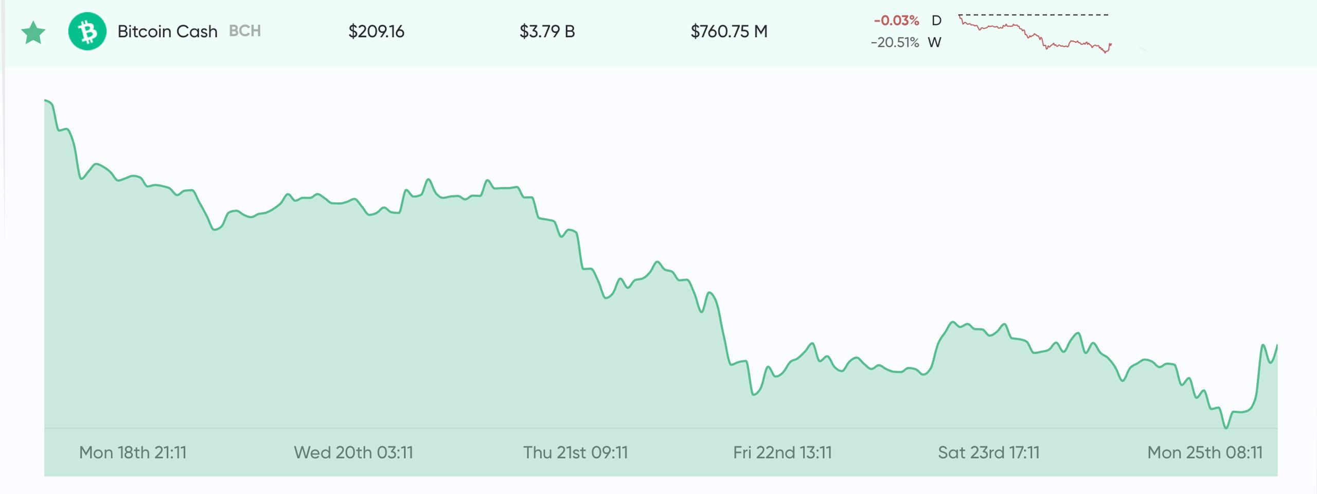 """Actualización del mercado: huelgas de incertidumbre Crypto Traders Después de una tendencia bajista de una semana """"width ="""" 2560 """"height ="""" 960 """"srcset ="""" https://blackswanfinances.com/wp-content/uploads/2019/11/bch66eyyryyryhhffhhfhf.jpg 2560w, https: // news. bitcoin.com/wp-content/uploads/2019/11/bch66eyyryyryhhffhhfhf-300x113.jpg 300w, https://news.bitcoin.com/wp-content/uploads/2019/11/bch66eyyryyryhhffhhfhf-1024x384.jpg 1024w, https: //news.bitcoin.com/wp-content/uploads/2019/11/bch66eyyryyryhhffhhfhf-768x288.jpg 768w, https://news.bitcoin.com/wp-content/uploads/2019/11/bch66eyyryyryhhffhhfhf-1536x576.jpg 1536w, https://news.bitcoin.com/wp-content/uploads/2019/11/bch66eyyryyryhhffhhfhf-2048x768.jpg 2048w, https://news.bitcoin.com/wp-content/uploads/2019/11/bch66eyyryyryhhffhhfhf -696x261.jpg 696w, https://news.bitcoin.com/wp-content/uploads/2019/11/bch66eyyryyryhhffhhfhf-1 392x522.jpg 1392w, https://news.bitcoin.com/wp-content/uploads/2019/11/bch66eyyryyryhhffhhfhf-1068x401.jpg 1068w, https://news.bitcoin.com/wp-content/uploads/2019/ 11 / bch66eyyryyryhhffhhfhf-1120x420.jpg 1120w, https://news.bitcoin.com/wp-content/uploads/2019/11/bch66eyyryyryhhffhhfhf-1920x720.jpg 1920w """"tamaños ="""" (ancho máximo: 2560px) 100vw, 2560p 19659011] En el momento de la publicación, tether (<a class="""