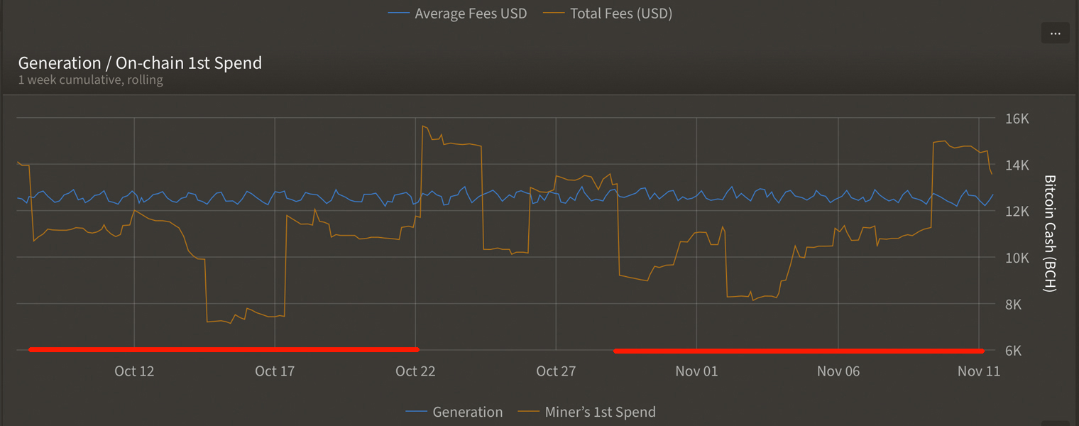 "6 meses antes de que las señales de reducción a la mitad indiquen que los mineros de Bitcoin están acaparando ""width ="" 1520 ""height ="" 600 ""srcset ="" https: // news.bitcoin.com/wp-content/uploads/2019/11/bchonchinaspnd22.jpg 1520w, https://news.bitcoin.com/wp-content/uploads/2019/11/bchonchinaspnd22-300x118.jpg 300w, https: //news.bitcoin.com/wp-content/uploads/2019/11/bchonchinaspnd22-768x303.jpg 768w, https://news.bitcoin.com/wp-content/uploads/2019/11/bchonchinaspnd22-1024x404.jpg 1024w, https://news.bitcoin.com/wp-content/uploads/2019/11/bchonchinaspnd22-696x275.jpg 696w, https://news.bitcoin.com/wp-content/uploads/2019/11/bchonchinaspnd22 -1392x549.jpg 1392w, https://news.bitcoin.com/wp-content/uploads/2019/11/bchonchinaspnd22-1068x422.jpg 1068w, https://news.bitcoin.com/wp-content/uploads/2019 /11/bchonchinaspnd22-1064x420.jpg 1064w ""tamaños ="" (ancho máximo: 1520px) 100vw, 1520px"