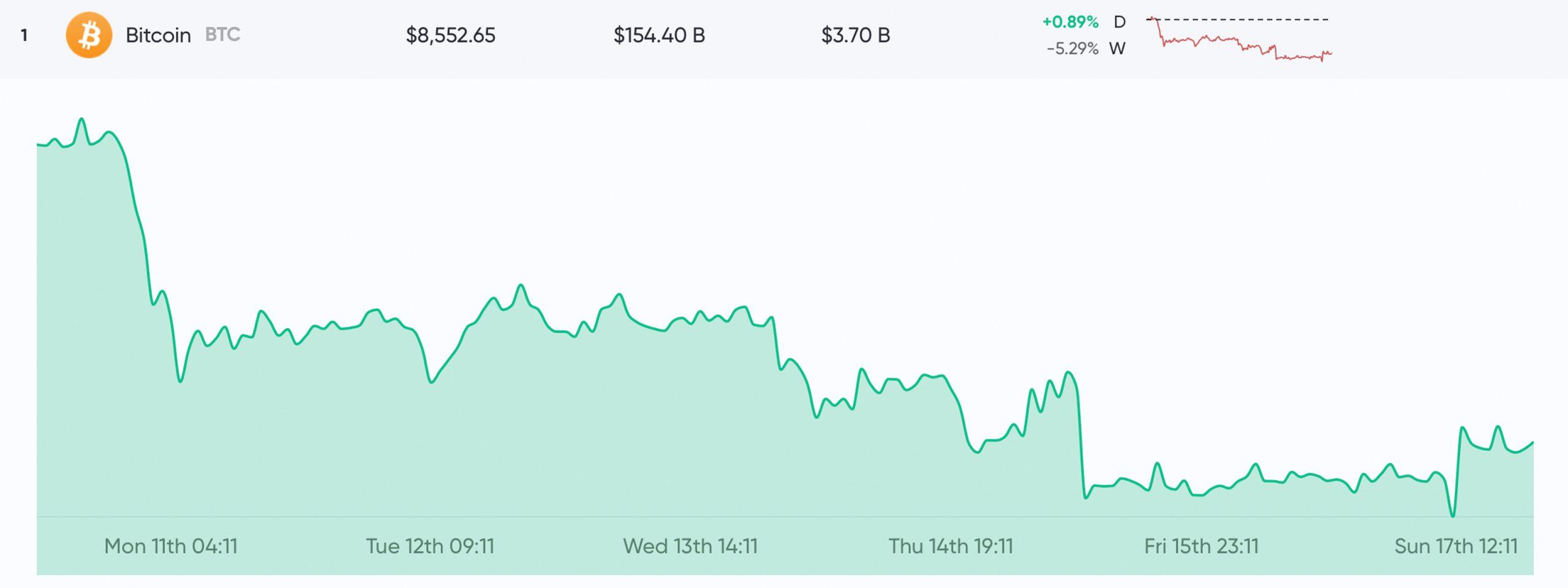 """Actualización del mercado: los precios de las criptomonedas mejoran después de 3 semanas Tendencia bajista """"width ="""" 2560 """"height ="""" 960 """"srcset ="""" https://blackswanfinances.com/wp-content/uploads/2019/11/btc1-scaled.jpg 2560w, https: //news.bitcoin. com / wp-content / uploads / 2019/11 / btc1-300x113.jpg 300w, https://news.bitcoin.com/wp-content/uploads/2019/11/btc1-1024x384.jpg 1024w, https: // news.bitcoin.com/wp-content/uploads/2019/11/btc1-768x288.jpg 768w, https://news.bitcoin.com/wp-content/uploads/2019/11/btc1-1536x576.jpg 1536w, https://news.bitcoin.com/wp-content/uploads/2019/11/btc1-2048x768.jpg 2048w, https://news.bitcoin.com/wp-content/uploads/2019/11/btc1-696x261 .jpg 696w, https://news.bitcoin.com/wp-content/uploads/2019/11/btc1-1392x522.jpg 1392w, https://news.bitcoin.com/wp-content/uploads/2019/11 /btc1-1068x401.jpg 1068w, https://news.bitcoin.com/wp -content / uploads / 2019/11 / btc1-1120x420.jpg 1120w, https://news.bitcoin.com/wp-content/uploads/2019/11/btc1-1920x720.jpg 1920w """"tamaños ="""" (ancho máximo : 2560px) 100vw, 2560px"""