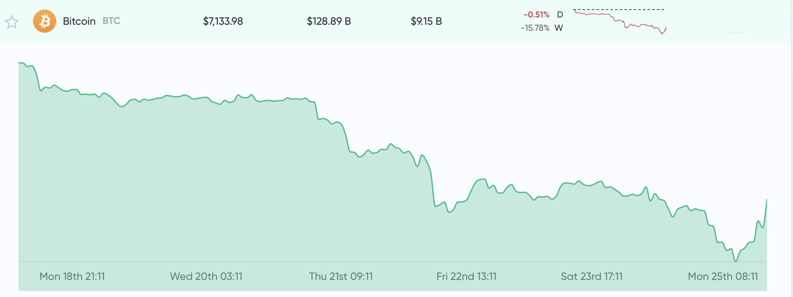 """Actualización del mercado: Incertidumbre ataca a los comerciantes de criptomonedas después de una tendencia bajista de una semana"""" width = """"2560"""" height = """"960"""" srcset = """"https: //news.bitcoin.com/wp-content/uploads/2019/11/btctodyyyyydydyyd.jpg 2560w, https://news.bitcoin.com/wp-content/uploads/2019/11/btctodyyyyydydyyd-300x113.jpg 300w, https://news.bitcoin.com/wp-content/uploads/2019/11/btctodyyyyydydyyd-1024x384.jpg 1024w, https://news.bitcoin.com/wp-content/uploads/2019/11/btctodyyyyydydyyd-768x288 .jpg 768w, https://news.bitcoin.com/wp-content/uploads/2019/11/btctodyyyyydydyyd-1536x576.jpg 1536w, https://news.bitcoin.com/wp-content/uploads/2019/11 /btctodyyyyydydyyd-2048x768.jpg 2048w, https://news.bitcoin.com/wp-content/uploads/2019/11/btctodyyyyydydyyd-696x261.jpg 696w, https://news.bitcoin.com/wp-content/uploads /2019/11/btctodyyyyydydyyd-1392x522.jpg 1392w, https://news.bitcoin.com/wp-content/uploads/2019/11/btctodyyyyydydyyd-1068x401.jpg 1068w, https : //news.bitcoin.com/wp-content/uploads/2019/11/btctodyyyyydydyyd-1120x420.jpg 1120w, https://news.bitcoin.com/wp-content/uploads/2019/11/btctodyyyyydydyyd-1920x720. jpg 1920w """"tamaños ="""" (ancho máximo: 2560px) 100vw, 2560px"""