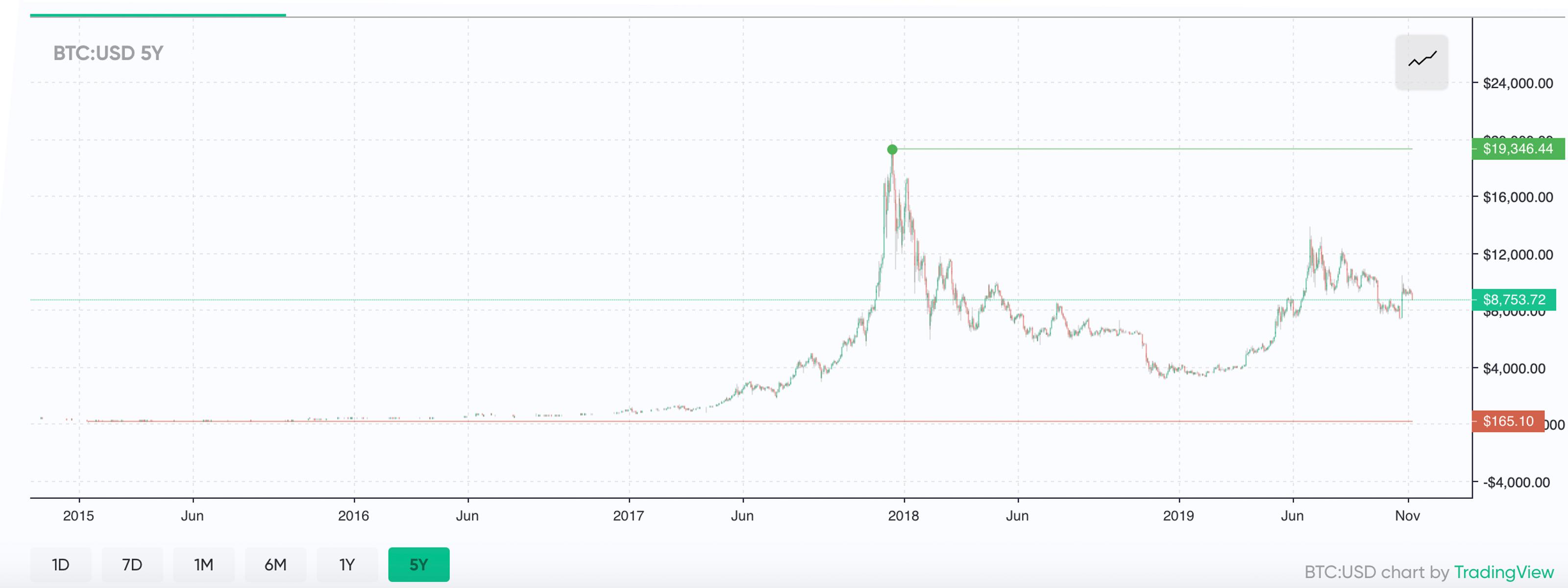"Cómo se comparan las criptomonedas del pasado de Bitcoin con las de hoy ""ancho ="" 3200 ""altura ="" 1200 ""srcset ="" https://blackswanfinances.com/wp-content/uploads/2019/11/btcusd5y.jpg 3200w, https://news.bitcoin.com/wp-content/uploads/2019/11/btcusd5y -300x113.jpg 300w, https://news.bitcoin.com/wp-content/uploads/2019/11/btcusd5y-768x288.jpg 768w, https://news.bitcoin.com/wp-content/uploads/2019 /11/btcusd5y-1024x384.jpg 1024w, https://news.bitcoin.com/wp-content/uploads/2019/11/btcusd5y-696x261.jpg 696w, https://news.bitcoin.com/wp-content /uploads/2019/11/btcusd5y-1392x522.jpg 1392w, https://news.bitcoin.com/wp-content/uploads/2019/11/btcusd5y-1068x401.jpg 1068w, https://news.bitcoin.com /wp-content/uploads/2019/11/btcusd5y-1120x420.jpg 1120w ""tamaños ="" (ancho máximo: 3200px) 100vw, 3200px"