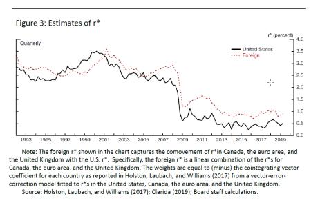 Gráfico que muestra la caída de r *