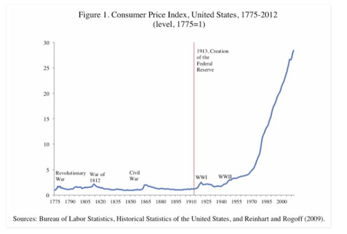 índice de precios al consumidor historia de Estados Unidos años 1775 a 2012 inflación imagen