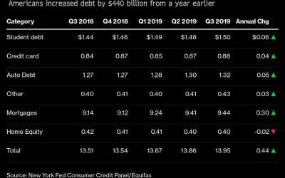 La deuda de los hogares de EE. UU. Aumenta en el 21er trimestre levantada por las hipotecas
