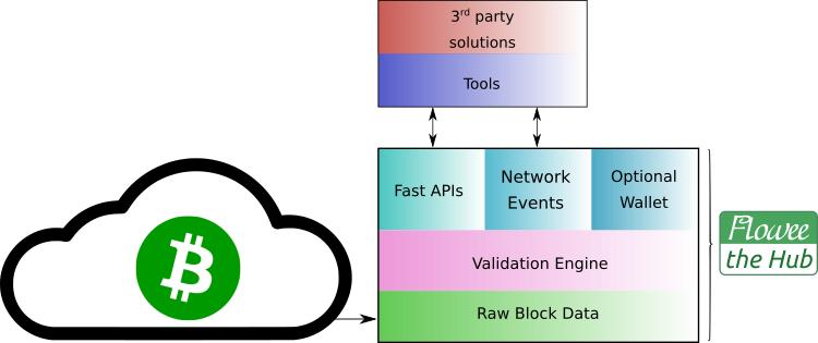 "Conozca a Flowee the Hub: un validador de efectivo de Bitcoin rico en funciones ""width ="" 750 ""height ="" 315 ""srcset ="" https: //news.bitcoin .com / wp-content / uploads / 2019/11 / flowee-blocks.png 750w, https://news.bitcoin.com/wp-content/uploads/2019/11/flowee-blocks-300x126.png 300w, https : //news.bitcoin.com/wp-content/uploads/2019/11/flowee-blocks-696x292.png 696w ""tamaños ="" (ancho máximo: 750px) 100vw, 750px"