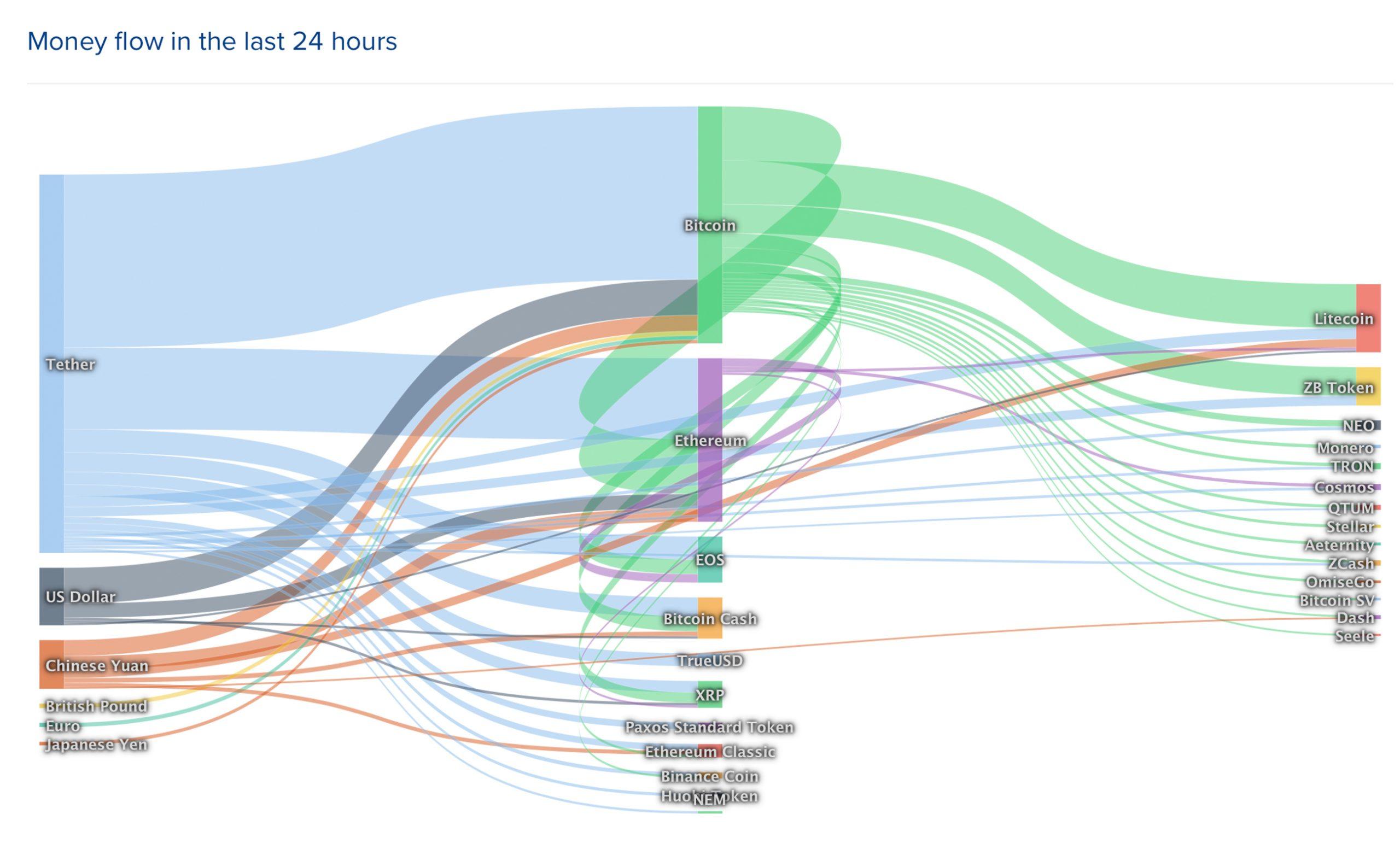 """Actualización del mercado: los precios de las criptomonedas mejoran después de una tendencia bajista de 3 semanas"""" width = """"2560"""" height = """"1575"""" srcset = """" https://blackswanfinances.com/wp-content/uploads/2019/11/flowmame-scaled.jpg 2560w, https://news.bitcoin.com/wp-content/uploads/2019/11/flowmame-300x185 .jpg 300w, https://news.bitcoin.com/wp-content/uploads/2019/11/flowmame-1024x630.jpg 1024w, https://news.bitcoin.com/wp-content/uploads/2019/11 /flowmame-768x473.jpg 768w, https://news.bitcoin.com/wp-content/uploads/2019/11/flowmame-1536x945.jpg 1536w, https://news.bitcoin.com/wp-content/uploads /2019/11/flowmame-2048x1260.jpg 2048w, https://news.bitcoin.com/wp-content/uploads/2019/11/flowmame-696x428.j pg 696w, https://news.bitcoin.com/wp-content/uploads/2019/11/flowmame-1392x857.jpg 1392w, https://news.bitcoin.com/wp-content/uploads/2019/11/ flowmame-1068x657.jpg 1068w, https://news.bitcoin.com/wp-content/uploads/2019/11/flowmame-683x420.jpg 683w, https://news.bitcoin.com/wp-content/uploads/ 2019/11 / flowmame-1920x1182.jpg 1920w """"tamaños ="""" (ancho máximo: 2560px) 100vw, 2560px"""