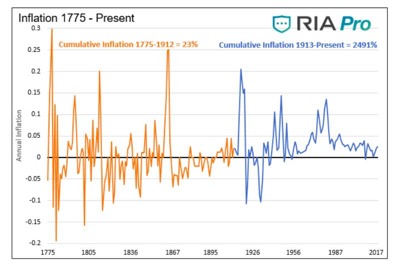 historia de la tabla de inflación 1775 hasta el análisis actual