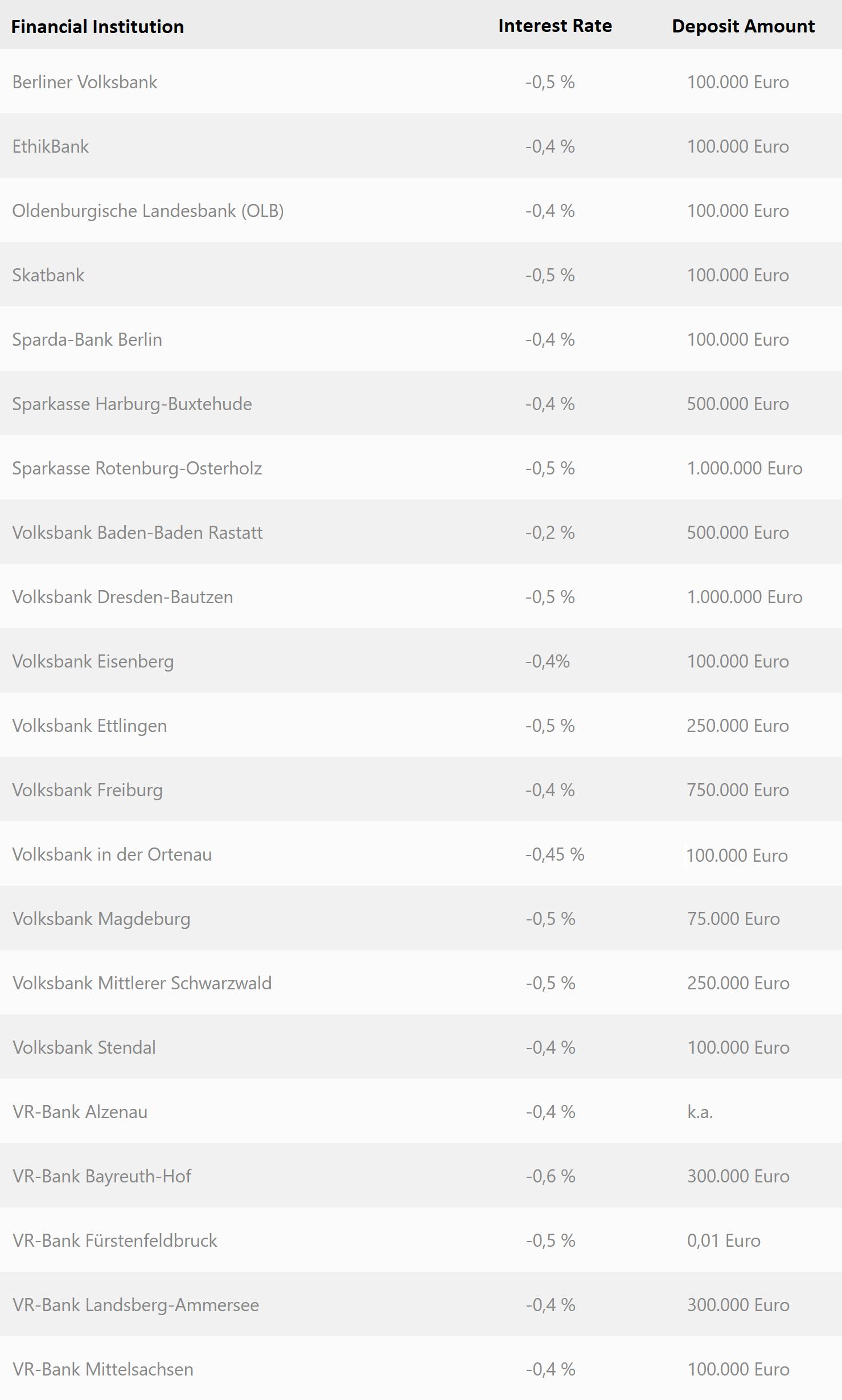 "Encuesta: 58% de los bancos alemanes cobran tasas de interés negativas ""ancho ="" 1479 ""altura = ""2458"" srcset = ""https://blackswanfinances.com/wp-content/uploads/2019/11/list-of-german-banks-with-negative-interest-rates-1.png 1479w, https: / /news.bitcoin.com/wp-content/uploads/2019/11/list-of-german-banks-with-negative-interest-rates-1-181x300.png 181w, https://news.bitcoin.com/ wp-content / uploads / 2019/11 / list-of-german-banks-with-negative-tasa de interés-1-616x1024.png 616w, https://news.bitcoin.com/wp-content/uploads/2019 /11/list-of-german-banks-with-negative-interest-rates-1-768x1276.png 768w, https://news.bitcoin.com/wp-content/uploads/2019/11/list-of- bancos alemanes con tasas de interés negativas 1-924x1536.png 924w, https://news.bitcoin.com/wp-content/uploads/2019/11/list-of-german-banks-with-negative -interest-rates-1-1232x2048.png 1232w, https : //news.bitcoin.com/wp-content/uploads/2019/11/list-of-german-banks-with-negative-interest-rates-1-696x1157.png 696w, https: //news.bitcoin. com / wp-content / uploads / 2019/11 / list-of-german-banks-with-negative-tasa de interés-1-1392x2313.png 1392w, https://news.bitcoin.com/wp-content/uploads /2019/11/list-of-german-banks-with-negative-interest-rates-1-1068x1775.png 1068w, https://news.bitcoin.com/wp-content/uploads/2019/11/list- de bancos alemanes con tasas de interés negativas 1-253x420.png 253w ""tamaños ="" (ancho máximo: 1479px) 100vw, 1479px"