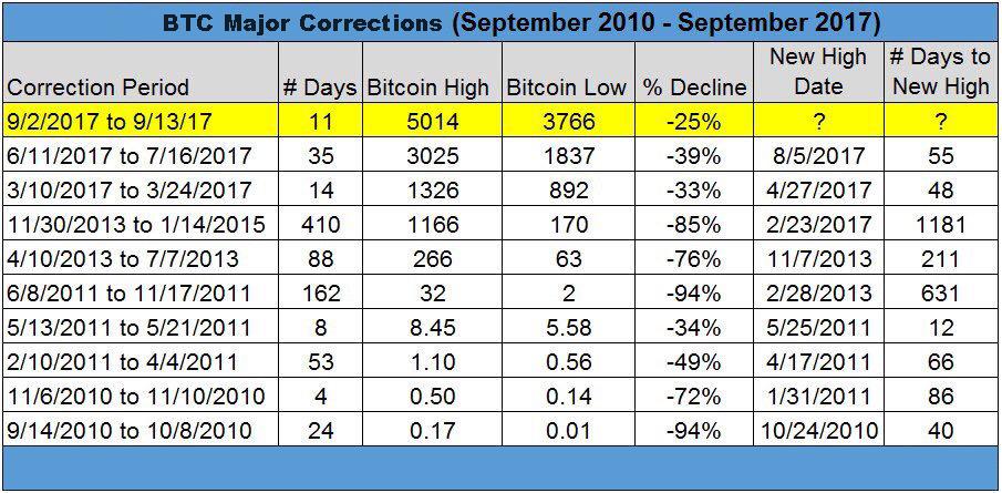"Cómo Crypto Winters del pasado de Bitcoin se compara hasta hoy ""ancho ="" 905 ""altura ="" 445 ""srcset ="" https://blackswanfinances.com/wp-content/uploads/2019/11/majorcorrect.jpg 905w, https://news.bitcoin.com /wp-content/uploads/2019/11/majorcorrect-300x148.jpg 300w, https://news.bitcoin.com/wp-content/uploads/2019/11/majorcorrect-768x378.jpg 768w, https: // noticias .bitcoin.com / wp-content / uploads / 2019/11 / majorcorrect-324x160.jpg 324w, https://news.bitcoin.com/wp-content/uploads/2019/11/majorcorrect-648x320.jpg 648w, https : //news.bitcoin.com/wp-content/uploads/2019/11/majorcorrect-533x261.jpg 533w, https://news.bitcoin.com/wp-content/uploads/2019/11/majorcorrect-696x342. jpg 696w, https://news.bitcoin.com/wp-content/uploads/2019/11/majorcorrect-854x420.jpg 854w ""tamaños ="" (ancho máximo: 905px) 100vw, 905px"