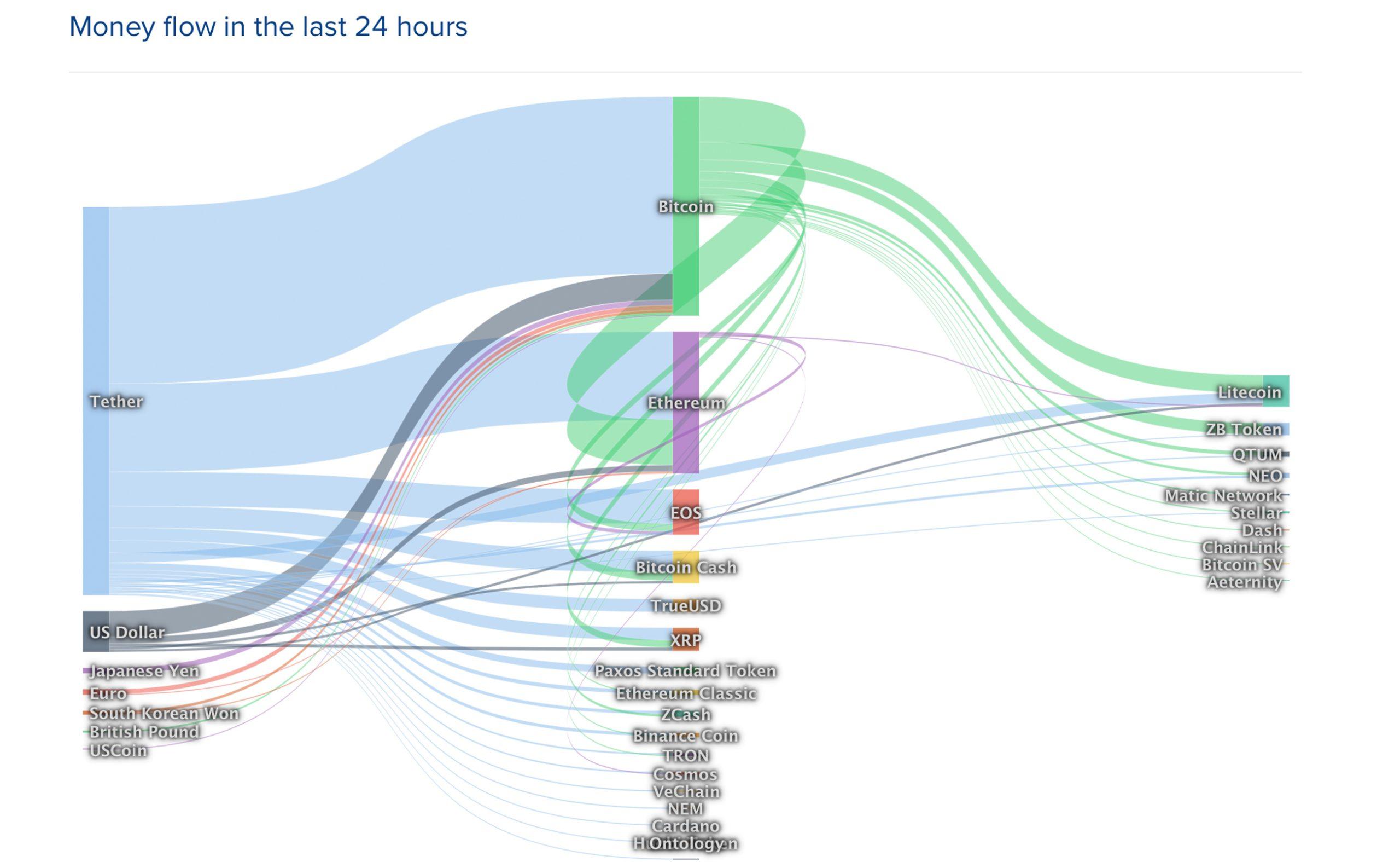 """Actualización del mercado: Incertidumbre ataca a los comerciantes de criptomonedas después de una tendencia bajista de una semana"""" width = """"2560"""" height = """"1575"""" srcset = """"https: //news.bitcoin.com/wp-content/uploads/2019/11/mflow2511-scaled.jpg 2560w, https://news.bitcoin.com/wp-content/uploads/2019/11/mflow2511-300x185.jpg 300w, https://news.bitcoin.com/wp-content/uploads/2019/11/mflow2511-1024x630.jpg 1024w, https://news.bitcoin.com/wp-content/uploads/2019/11/mflow2511 -768x473.jpg 768w, https://news.bitcoin.com/wp-content/uploads/2019/11/mflow2511-1536x945.jpg 1536w, https://news.bitcoin.com/wp-content/uploads/2019 /11/mflow2511-2048x1260.jpg 2048w, https://news.bitcoin.com/wp-content/uploads/2019/11/mflow2511-696x428.jpg 696w, https://news.bitcoin.com/wp-content /uploads/2019/11/mflow2511-1392x857.jpg 1392w, https://news.bitcoin.com/wp-content/uploads/2019/11/mflow2511-1068x657.jpg 1068w, https://news.bitcoin.com /wp-content/uploads/2019/11/mflow2511-683x420.jpg 6 83w, https://news.bitcoin.com/wp-content/uploads/2019/11/mflow2511-1920x1182.jpg 1920w """"tamaños ="""" (ancho máximo: 2560px) 100vw, 2560px"""