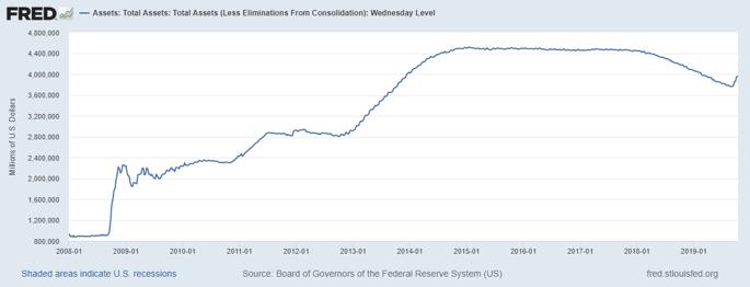 Gráfico de activos totales