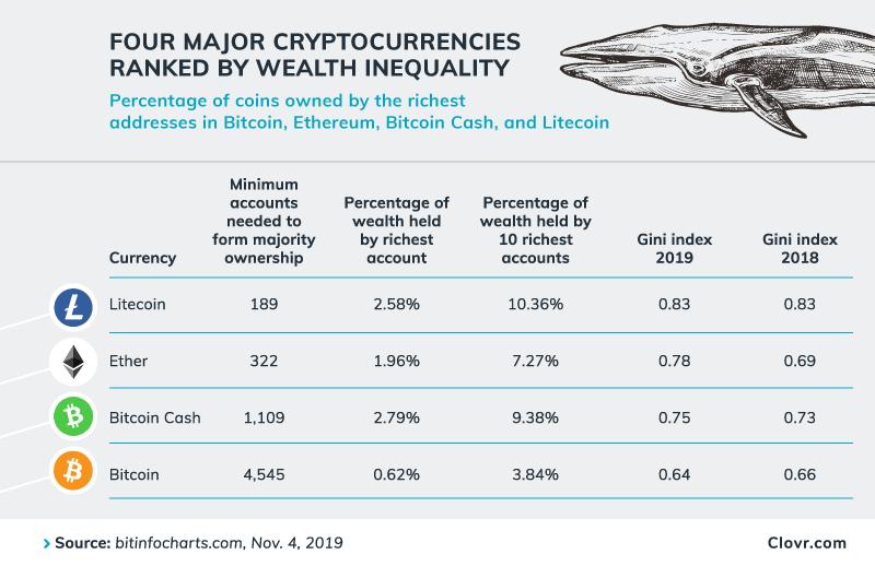 "Solo algunas ballenas controlan la mayoría de Litecoin, muchas Fichas de Ethereum ""ancho ="" 800 ""altura ="" 518 ""srcset ="" https://blackswanfinances.com/wp-content/uploads/2019/12/1.png 800w, https://news.bitcoin.com /wp-content/uploads/2019/12/1-300x194.png 300w, https://news.bitcoin.com/wp-content/uploads/2019/12/1-768x497.png 768w, https: // noticias .bitcoin.com / wp-content / uploads / 2019/12 / 1-696x451.png 696w, https://news.bitcoin.com/wp-content/uploads/2019/12/1-649x420.png 649w ""tamaños = ""(ancho máximo: 800 px) 100vw, 800 px"