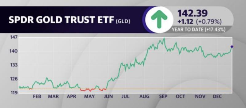 GLD ha aumentado aproximadamente un 17% año a la fecha.