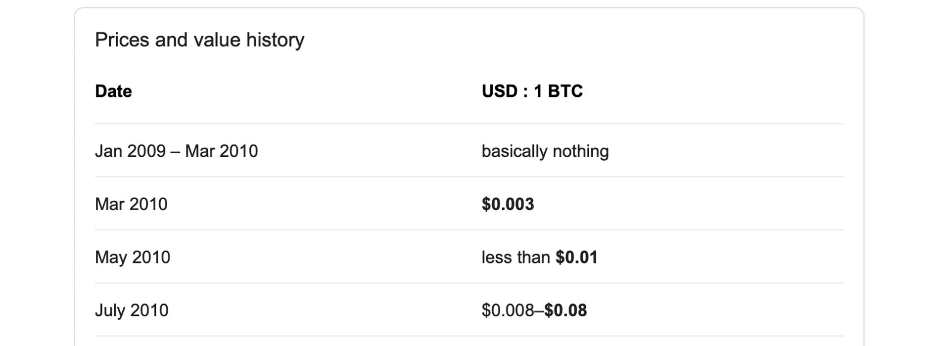 "Bitcoin ganó 8.9 millones por ciento durante la última década ""ancho ="" 1900 ""height ="" 700 ""srcset ="" https://blackswanfinances.com/wp-content/uploads/2019/12/basicallynothing.jpg 1900w, https://news.bitcoin.com/wp-content/uploads /2019/12/basicallynothing-300x111.jpg 300w, https://news.bitcoin.com/wp-content/uploads/2019/12/basicallynothing-1024x377.jpg 1024w, https://news.bitcoin.com/wp -content / uploads / 2019/12 / basicallynothing-768x283.jpg 768w, https://news.bitcoin.com/wp-content/uploads/2019/12/basicallynothing-1536x566.jpg 1536w, https: //news.bitcoin .com / wp-content / uploads / 2019/12 / basicallynothing-696x256.jpg 696w, https://news.bitcoin.com/wp-content/uploads/2019/12/basicallynothing-1392x513.jpg 1392w, https: / /news.bitcoin.com/wp-content/uploads/2019/12/basicallynothing-1068x393.jpg 1 068w, https://news.bitcoin.com/wp-content/uploads/2019/12/basicallynothing-1140x420.jpg 1140w ""tamaños ="" (ancho máximo: 1900px) 100vw, 1900px"