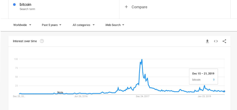 "Las búsquedas de Google y Yahoo en 2019 para la disminución de Bitcoin Significativamente ""ancho ="" 1500 ""altura ="" 700 ""srcset ="" https : //news.bitcoin.com/wp-content/uploads/2019/12/bitcointrend1.jpg 1500w, https://news.bitcoin.com/wp-content/uploads/2019/12/bitcointrend1-300x140.jpg 300w , https://news.bitcoin.com/wp-content/uploads/2019/12/bitcointrend1-1024x478.jpg 1024w, https://news.bitcoin.com/wp-content/uploads/2019/12/bitcointrend1- 768x358.jpg 768w, https://news.bitcoin.com/wp-content/uploads/2019/12/bitcointrend1-696x325.jpg 696w, https://news.bitcoin.com/wp-content/uploads/2019/ 12 / bitcointrend1-1392x650.jpg 1392w, https://news.bitcoin.com/wp-content/uploads/2019/12/bitcointrend1-1068x498.jpg 1068w, https://news.bitcoin.com/wp-content/ uploads / 2019/12 / bitcointrend1-900x420.jpg 900w ""tamaños ="" (ancho máximo: 1500px) 100vw, 1500px"