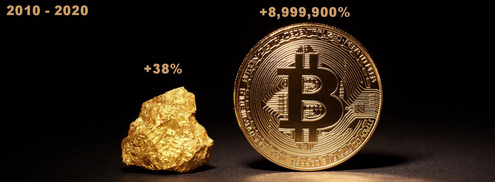 "Bitcoin ganó 8.9 millones por ciento durante la última década ""ancho ="" 1900 ""altura ="" 700 ""srcset ="" https://blackswanfinances.com/wp-content/uploads/2019/12/btcgold.jpg 1900w, https://news.bitcoin.com/wp-content/uploads/2019/12/ btcgold-300x111.jpg 300w, https://news.bitcoin.com/wp-content/uploads/2019/12/btcgold-1024x377.jpg 1024w, https://news.bitcoin.com/wp-content/uploads/ 2019/12 / btcgold-768x283.jpg 768w, https://news.bitcoin.com/wp-content/uploads/2019/12/btcgold-1536x566.jpg 1536w, https://news.bitcoin.com/wp- content / uploads / 2019/12 / btcgold-696x256.jpg 696w, https://news.bitcoin.com/wp-content/uploads/2019/12/btcgold-1392x513.jpg 1392w, https: //news.bitcoin. com / wp-content / uploads / 2019/12 / btcgold-1068x393.jpg 1068w, https://news.bitcoin.com/wp-content/uploads/2019/12/btcgold-1140x420.jpg 1140w ""tamaños ="" ( ancho máx .: 1900px) 100vw, 1900px"