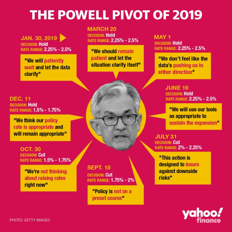 Durante 2019, la Fed recortó las tasas de interés en 75 puntos básicos cuando las previsiones habían costado 50 puntos básicos de alzas. Crédito: David Foster / Yahoo Finance