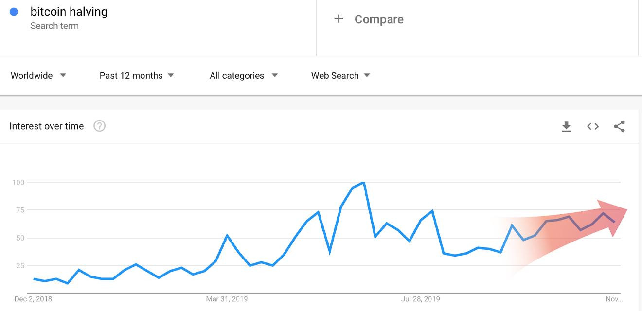 "Las búsquedas de Google y Yahoo en 2019 para la disminución de Bitcoin Significativamente ""ancho ="" 1320 ""altura ="" 640 ""srcset = ""https://blackswanfinances.com/wp-content/uploads/2019/12/googlehalvings22.jpg 1320w, https://news.bitcoin.com/wp-content/uploads/2019/12/googlehalvings22-300x145 .jpg 300w, https://news.bitcoin.com/wp-content/uploads/2019/12/googlehalvings22-1024x496.jpg 1024w, https://news.bitcoin.com/wp-content/uploads/2019/12 /googlehalvings22-768x372.jpg 768w, https://news.bitcoin.com/wp-content/uploads/2019/12/googlehalvings22-696x337.jpg 696w, https://news.bitcoin.com/wp-content/uploads /2019/12/googlehalvings22-1068x518.jpg 1068w, https://news.bitcoin.com/wp-content/uploads/2019/12/googlehalvings22-866x420.jpg 866w ""tamaños ="" (ancho máximo: 1320px) 100vw , 1320 px"