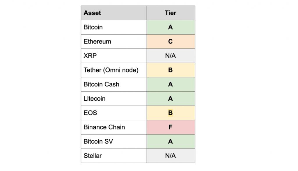 "BCH es una criptografía de clase A para auditabilidad ""ancho ="" 696 ""altura = ""400"" srcset = ""https://blackswanfinances.com/wp-content/uploads/2019/12/ledger-ranking-1024x588.png 1024w, https://news.bitcoin.com/wp-content/uploads /2019/12/ledger-ranking-300x172.png 300w, https://news.bitcoin.com/wp-content/uploads/2019/12/ledger-ranking-768x441.png 768w, https: //news.bitcoin .com / wp-content / uploads / 2019/12 / ledger-ranking-696x400.png 696w, https://news.bitcoin.com/wp-content/uploads/2019/12/ledger-ranking-1068x614.png 1068w , https://news.bitcoin.com/wp-content/uploads/2019/12/ledger-ranking-731x420.png 731w, https://news.bitcoin.com/wp-content/uploads/2019/12/ledger-ranking.png 1100w ""tamaños ="" (ancho máximo: 696px) 100vw, 696px"