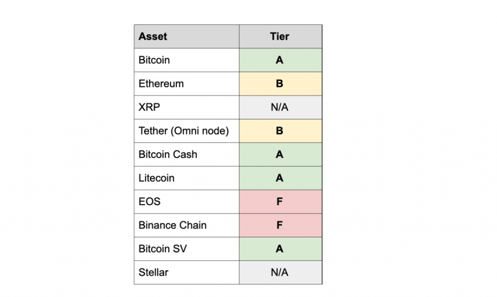"BCH es una criptografía de clase A para auditabilidad"" ancho = ""696"" altura = ""416"" srcset = ""https://blackswanfinances.com/wp-content/uploads/2019/12/rankings-1024x612.png 1024w, https://news.bitcoin.com/wp-content/uploads/2019 /12/rankings-300x179.png 300w, https://news.bitcoin.com/wp-content/uploads/2019/12/rankings-768x459.png 768w, https://news.bitcoin.com/wp-content /uploads/2019/12/rankings-696x416.png 696w, https://news.bitcoin.com/wp-content/uploads/2019/12/rankings-1068x638.png 1068w, https://news.bitcoin.com /wp-content/uploads/2019/12/rankings-703x420.png 703w, https://news.bitcoin.com/wp-content/upl oads / 2019/12 / rankings.png 1100w ""tamaños ="" (ancho máximo: 696px) 100vw, 696px"